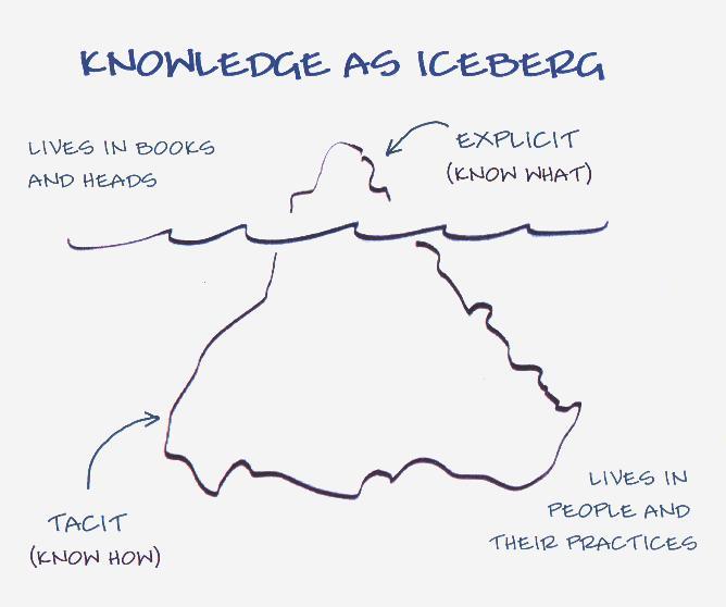 Tacit Knowledge Iceberg | Explicit Solutions