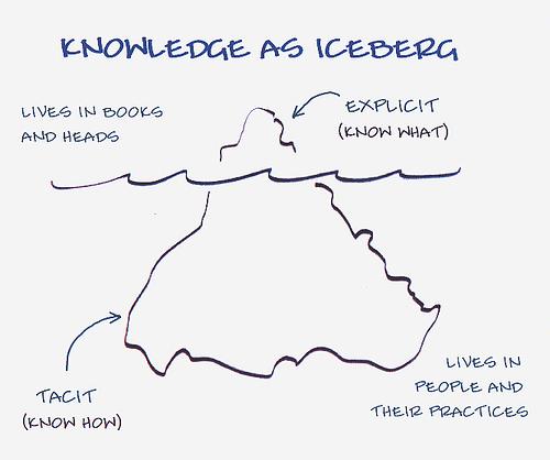 Kennis boven water halen