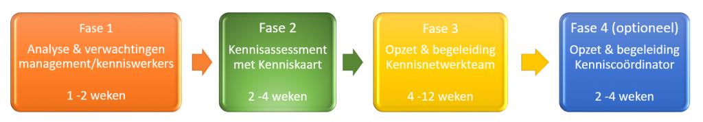 Plan van aanpak vergrijzing