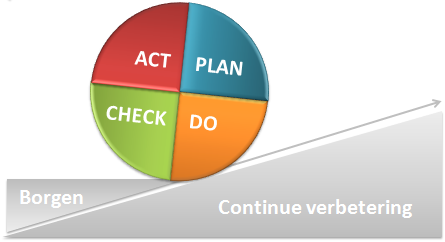 Plan Do Check Act | Explicit Solutions